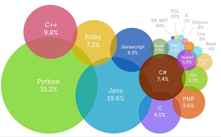 9 Top Mobile Programming Languages To Get Your Career In Right Direction
